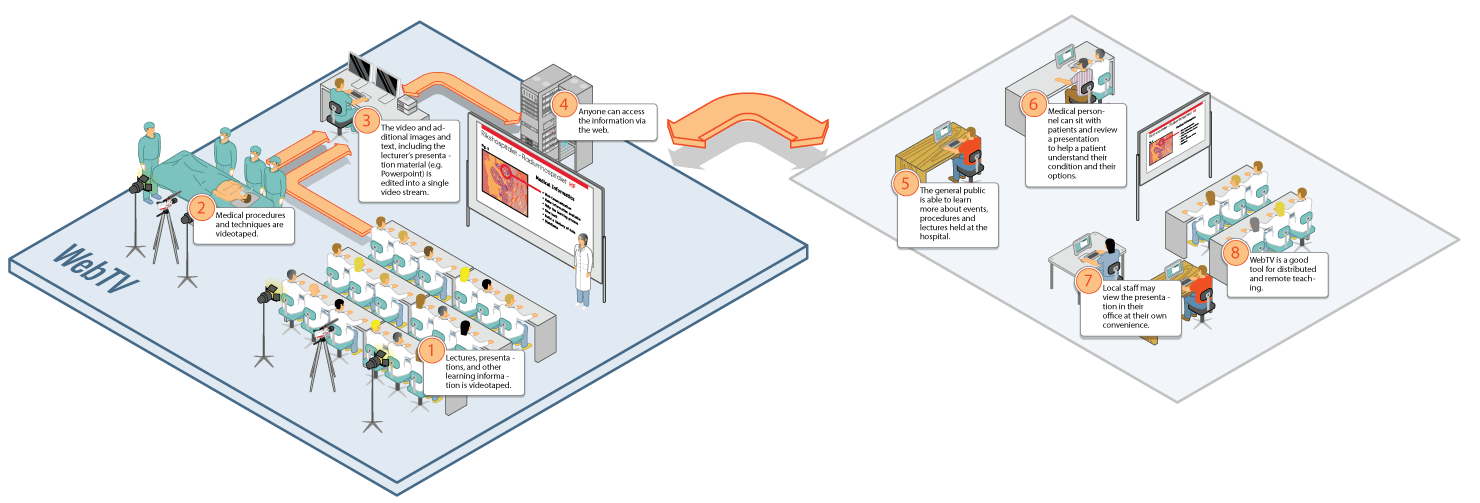 Illustration describing the Web-TV project